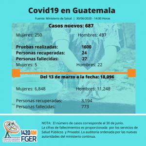 Coronavirus: casos incrementan y los hospitales están colapsados